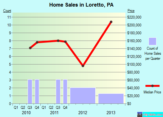 Loretto,PA real estate house value index trend