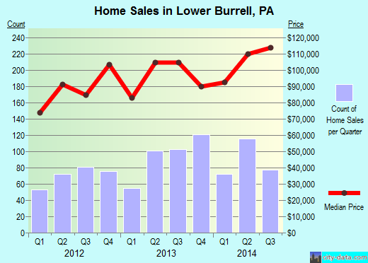 Lower Burrell,PA real estate house value index trend