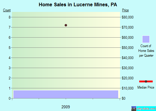 Lucerne Mines,PA real estate house value index trend