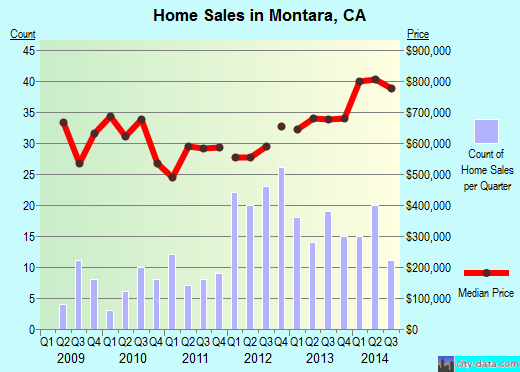 Montara, CA index of house prices