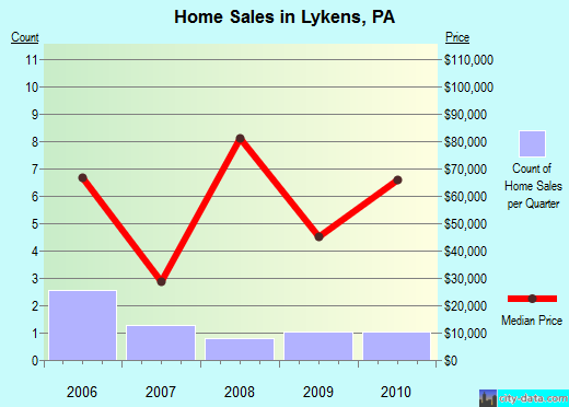 Lykens,PA real estate house value index trend