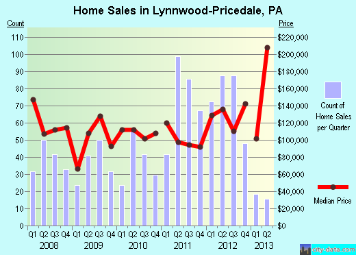 Lynnwood-Pricedale,PA real estate house value index trend