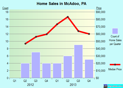 McAdoo,PA real estate house value index trend