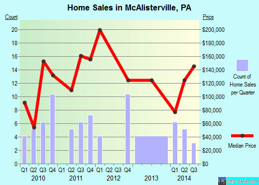McAlisterville,PA real estate house value index trend