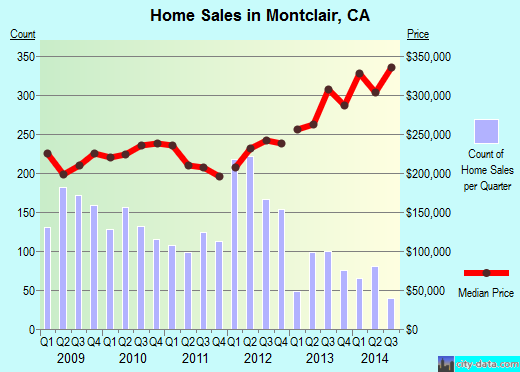 Montclair,CA real estate house value index trend