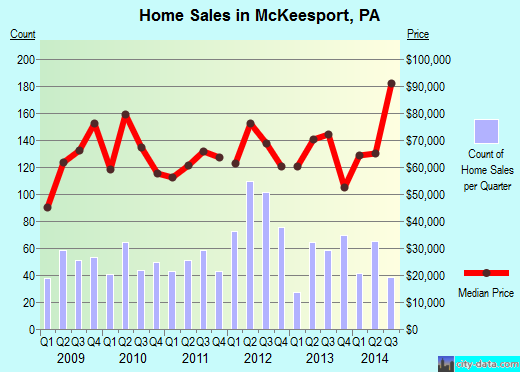 McKeesport,PA real estate house value index trend