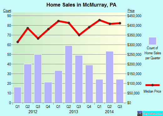 McMurray,PA real estate house value index trend
