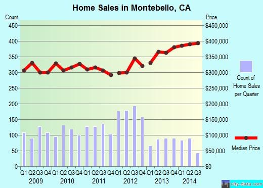 Montebello,CA real estate house value index trend
