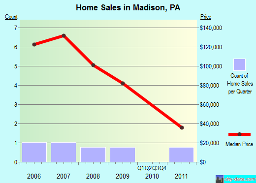 Madison,PA real estate house value index trend