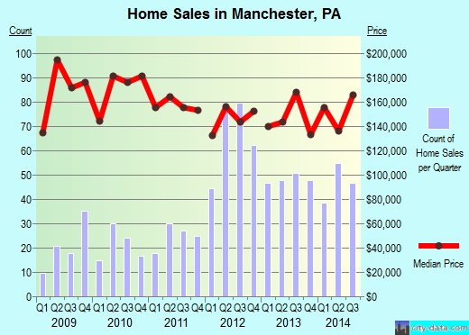 Manchester,PA real estate house value index trend