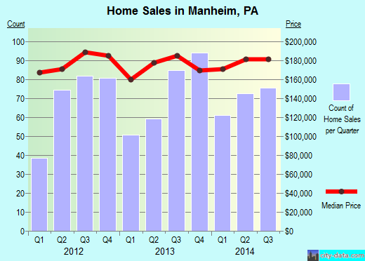 Manheim,PA real estate house value index trend