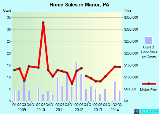 Manor,PA real estate house value index trend
