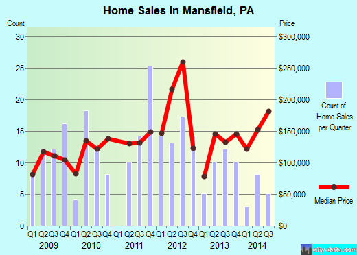 Mansfield,PA index of house prices