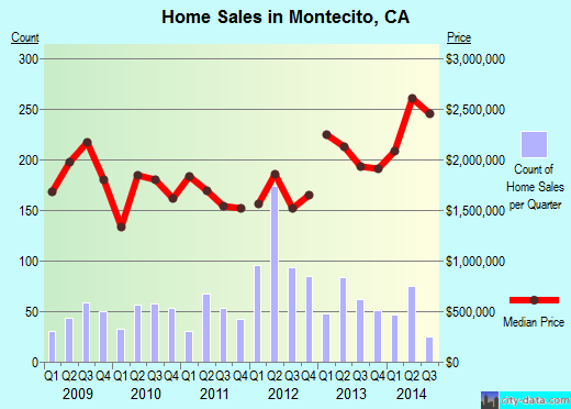 Montecito,CA real estate house value index trend