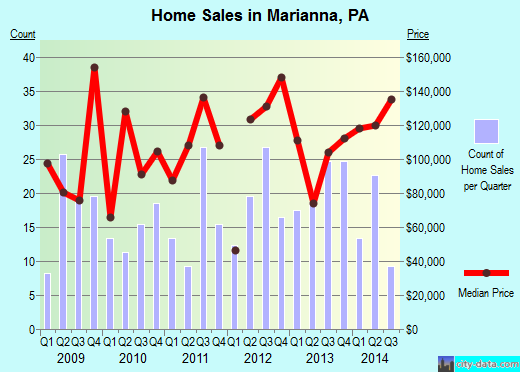 Marianna,PA real estate house value index trend