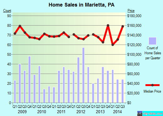 Marietta,PA real estate house value index trend
