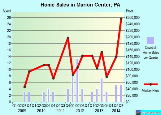 Marion Center,PA real estate house value index trend