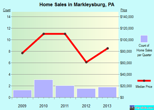 Markleysburg,PA real estate house value index trend