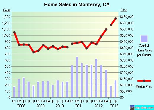 Monterey,CA real estate house value index trend
