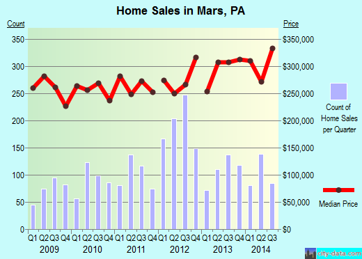 Mars,PA real estate house value index trend