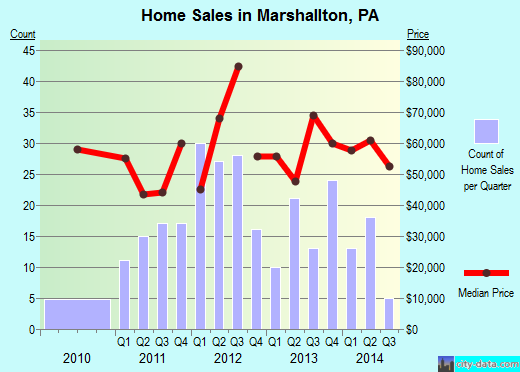 Marshallton,PA real estate house value index trend