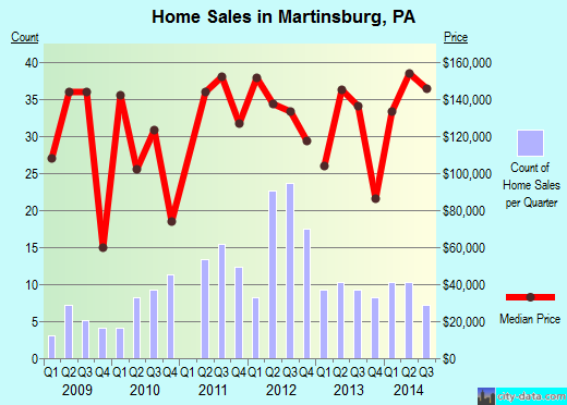 Martinsburg,PA real estate house value index trend