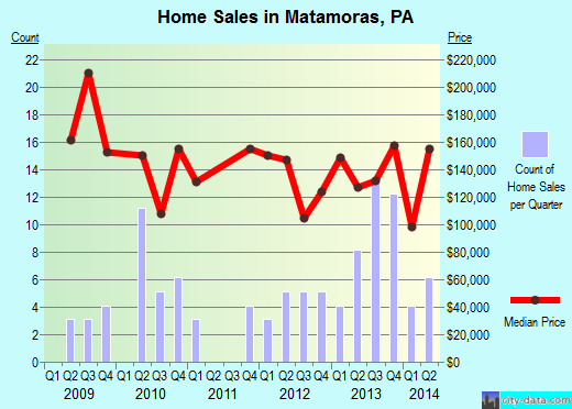 Matamoras,PA index of house prices
