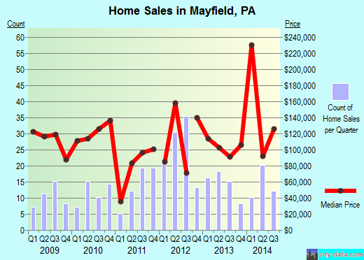 Mayfield,PA real estate house value index trend