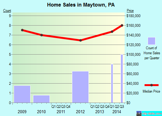 Maytown,PA real estate house value index trend