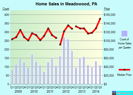 Meadowood,PA real estate house value index trend