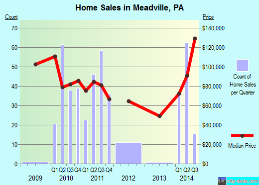 Meadville,PA real estate house value index trend