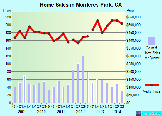 Monterey Park,CA real estate house value index trend