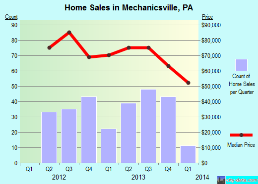 Mechanicsville,PA real estate house value index trend