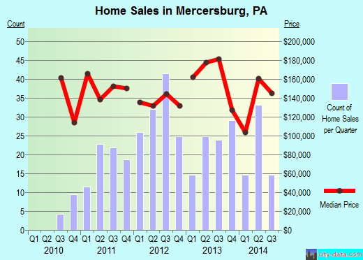 Mercersburg,PA real estate house value index trend