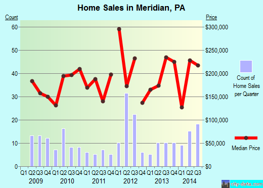 Meridian,PA real estate house value index trend
