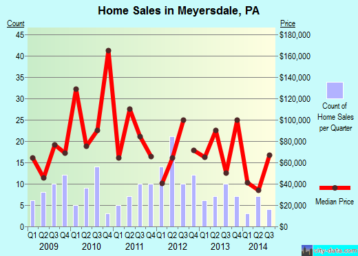 Meyersdale,PA real estate house value index trend