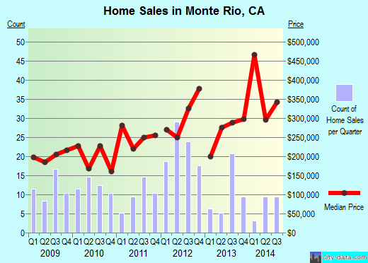 Monte Rio,CA index of house prices