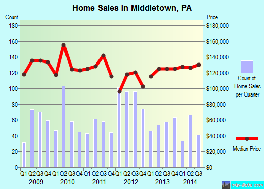 Middletown,PA real estate house value index trend