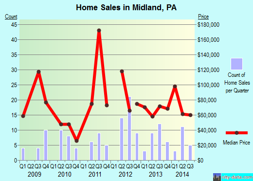 Midland,PA real estate house value index trend