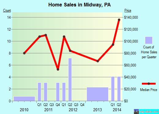 Midway,PA index of house prices