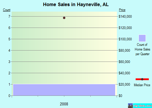Hayneville,AL real estate house value index trend