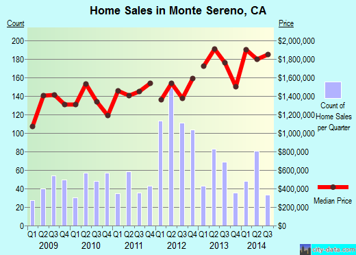 Monte Sereno,CA real estate house value index trend