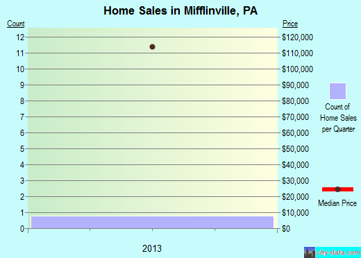 Mifflinville,PA real estate house value index trend
