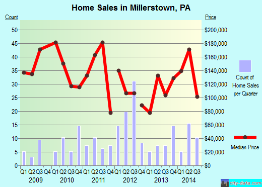Millerstown,PA real estate house value index trend