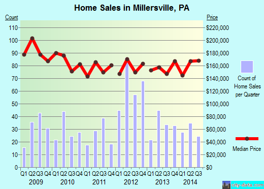 Millersville,PA real estate house value index trend