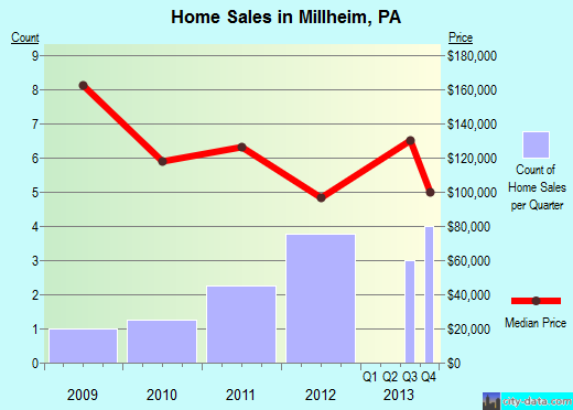 Millheim,PA real estate house value index trend