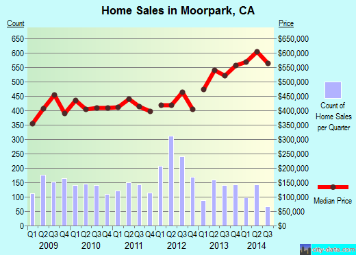Moorpark,CA real estate house value index trend