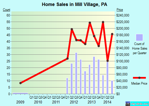 Mill Village,PA real estate house value index trend