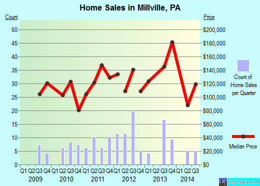 Millville,PA real estate house value index trend