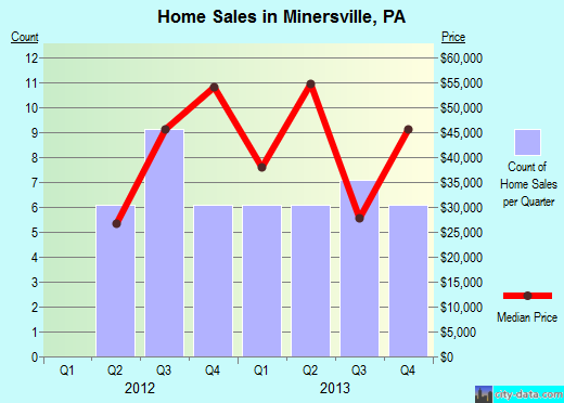 Minersville,PA real estate house value index trend
